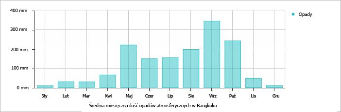 Średnia miesięczna ilość opadów atmosferycznych w Bangkoku