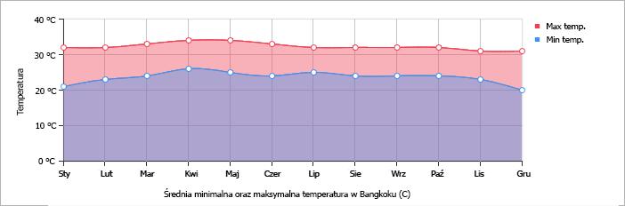 Średnia minimalna oraz maksymalna temperatura w Bangkoku (°C)