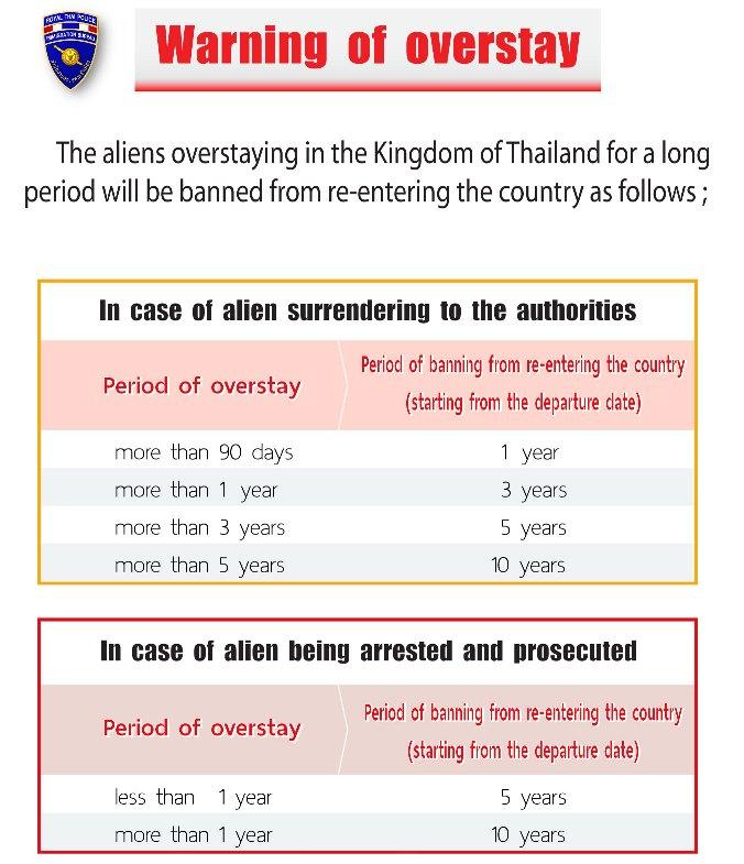 Kary za overstay w Tajlandii.