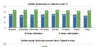 Tajlandia pogoda maj