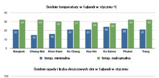 Tajlandia pogoda styczeń