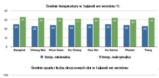 Tajlandia pogoda wrzesień